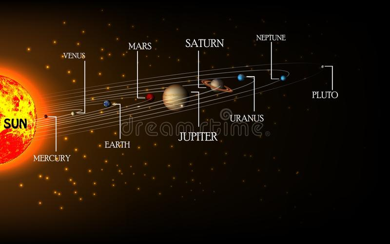 Affiche haut détaillée de système solaire avec l'information scientifique illustration de vecteur