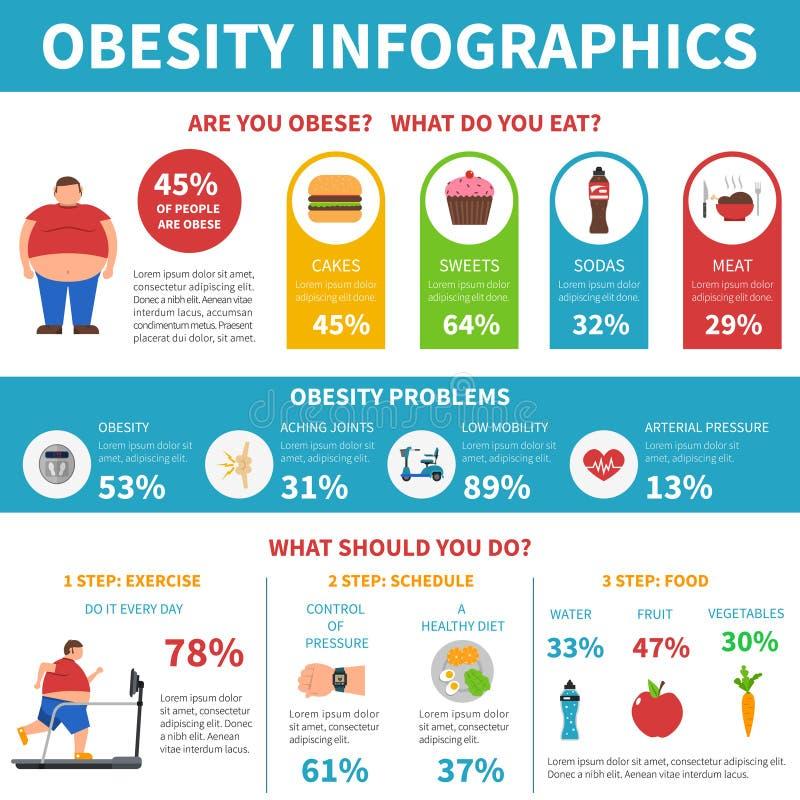 Affiche plate d'Infographic de solution de problèmes d'obésité illustration de vecteur