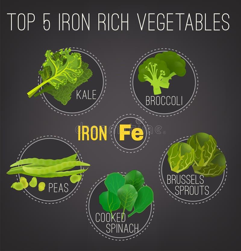 Affiche riche en fer de nourritures illustration de vecteur