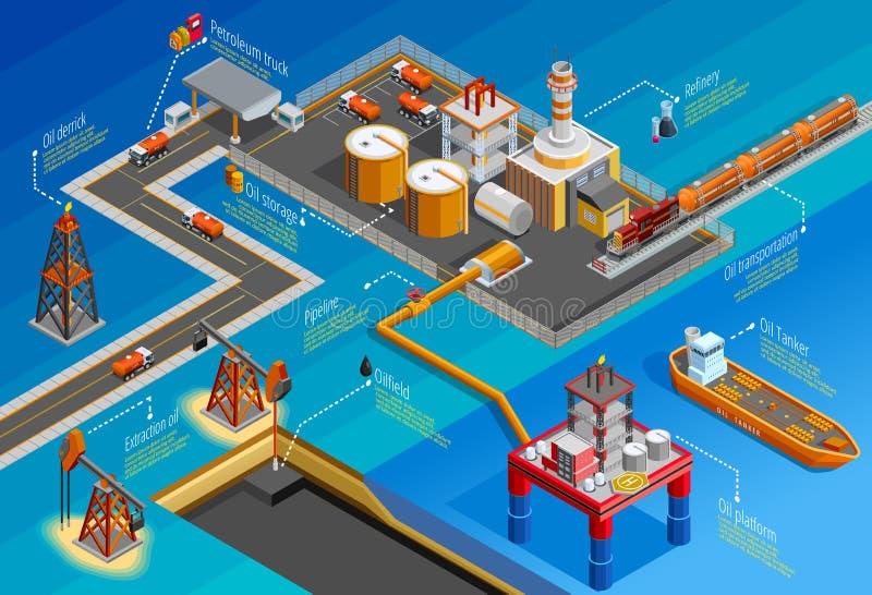 Affiche van de Industrie de Isometrische Infographic van de gasolie royalty-vrije illustratie