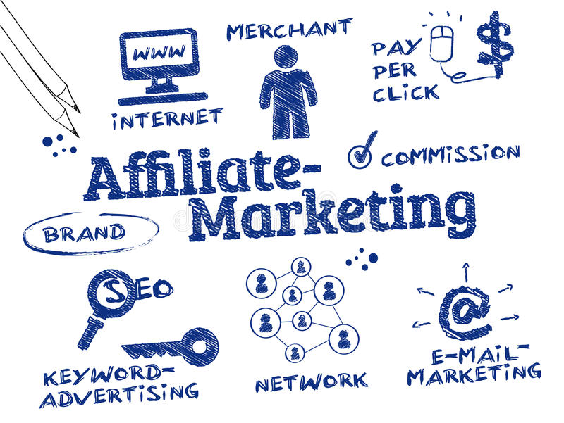 Affiliate Marketing. Is a type of performance-based marketing in which a business rewards one or more affiliates for each visitor or customer brought by the
