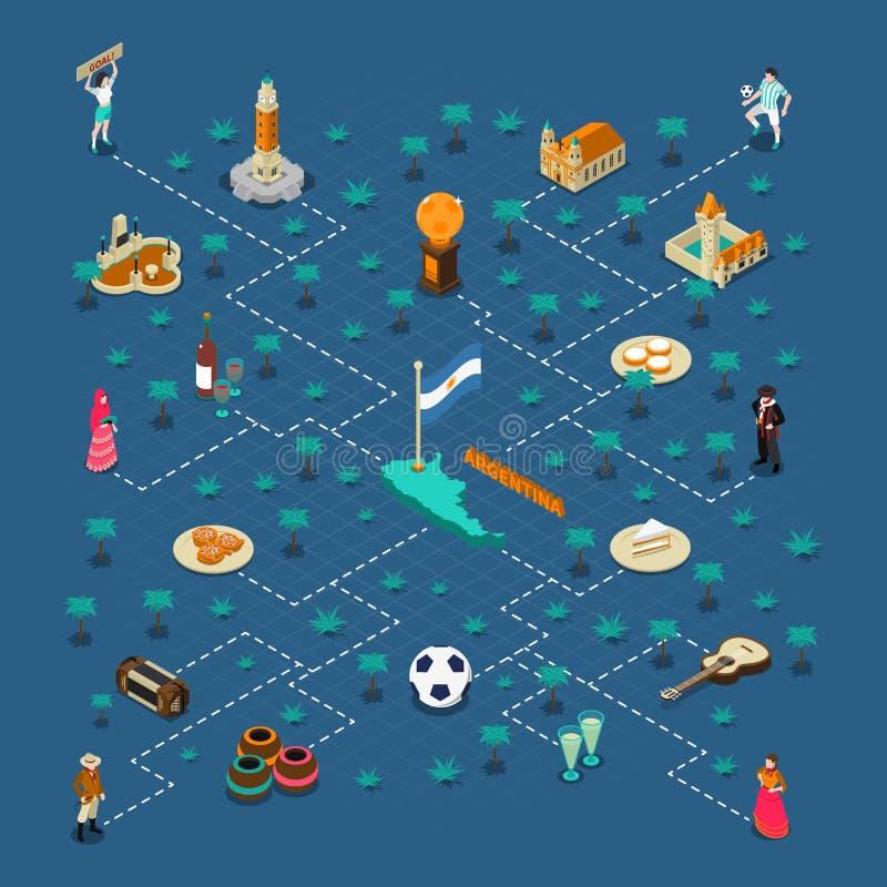 Affisch för flödesdiagram Argentina för Touristic dragningar isometrisk vektor illustrationer