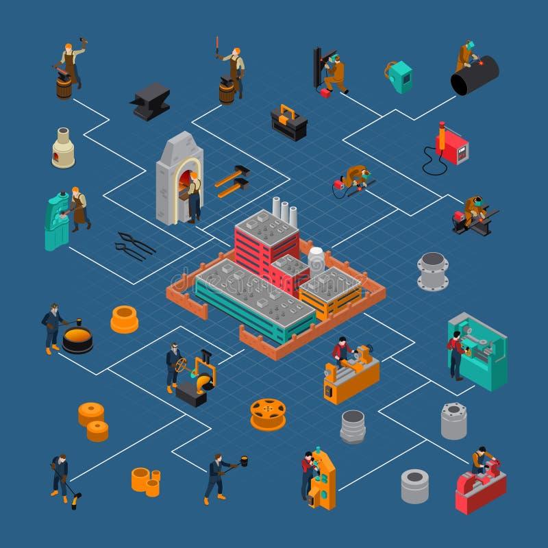 Affisch för flödesdiagram för Metalworkingprocess isometrisk stock illustrationer