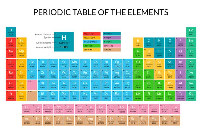 Affisch för kort för färg för periodisk tabell för tecknad film vektor royaltyfri illustrationer