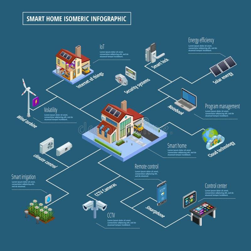 Affisch för system för Smart hemkontroll Infographic royaltyfri illustrationer