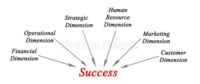 Afmetingen van succes stock illustratie