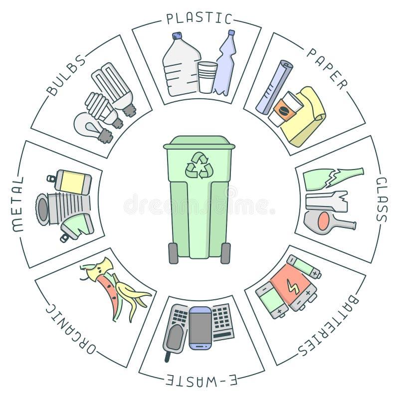 Afval sorterend diagram met vuilnisbak en afval stock illustratie