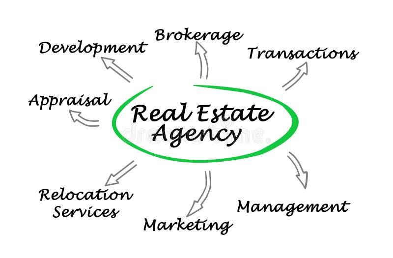 Agência imobiliária real ilustração do vetor