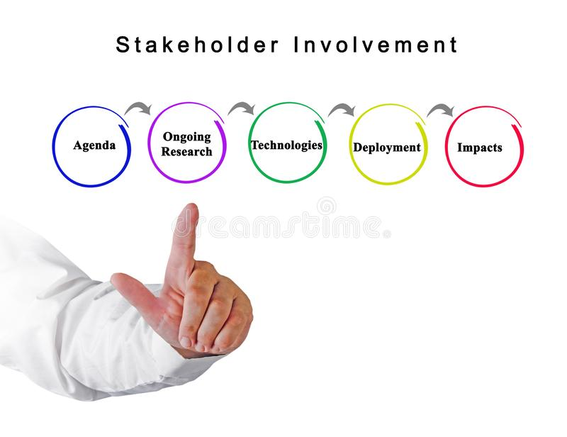 From agenda to impact. Stakeholder Involvement: from agenda to impact stock photography