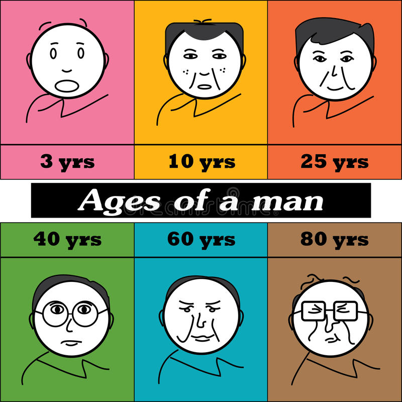 Ages of a man. Ages of mankind depicted starting from young age to older age . Cartoon man royalty free illustration