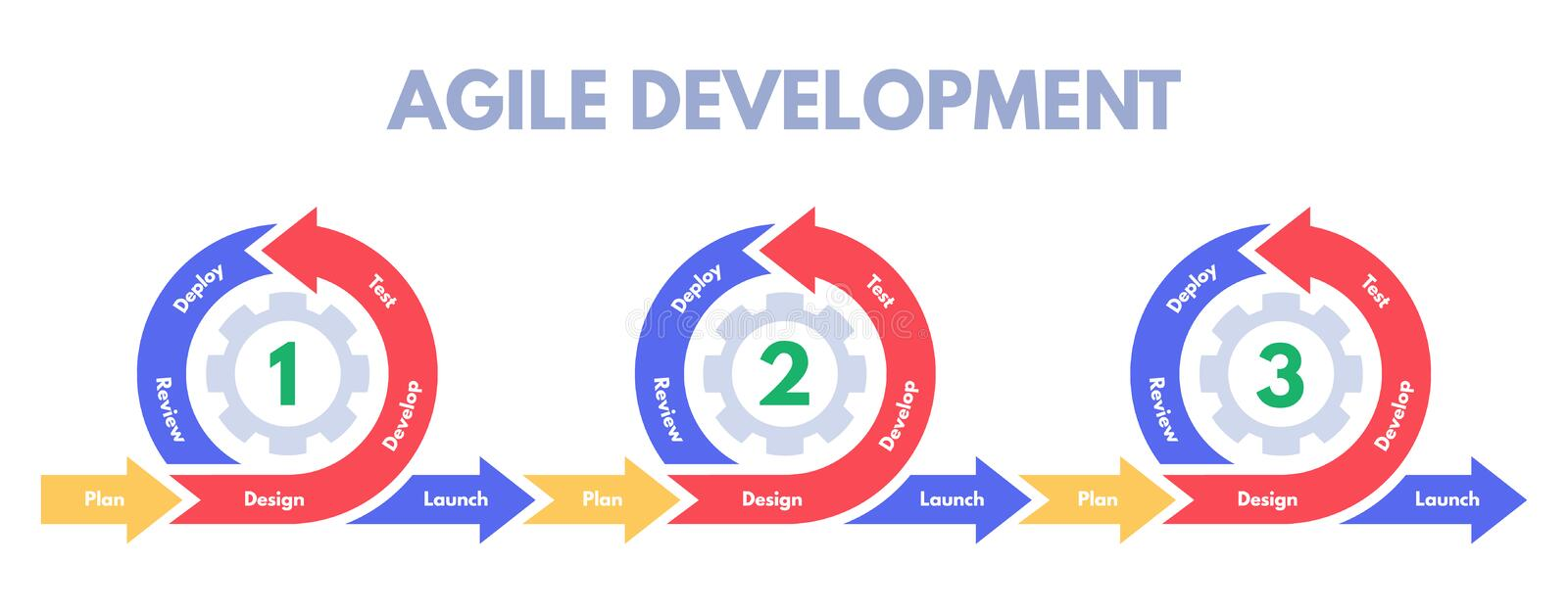 Agile development methodology. Software developments sprint, develop process management and scrum sprints vector stock illustration