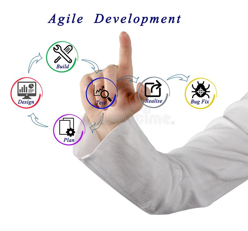 Agile Development Process. Components of Agile Development Process royalty free stock images