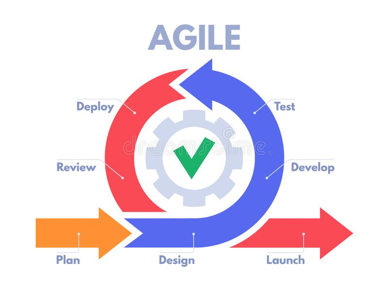Agile development process infographic. Software developers sprints, product management and scrum sprint scheme vector royalty free illustration