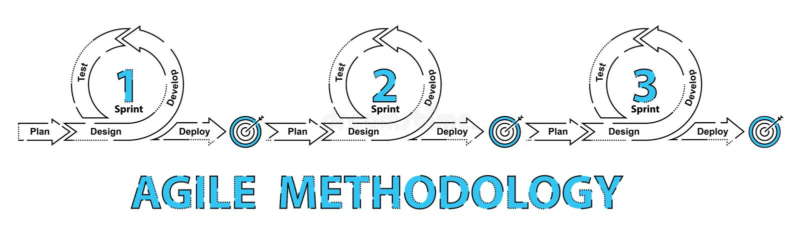 Agile software development methodology royalty free illustration