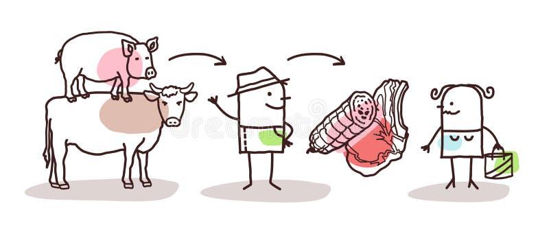 Agriculteur Meat Production de bande dessinée et consommateur direct illustration libre de droits