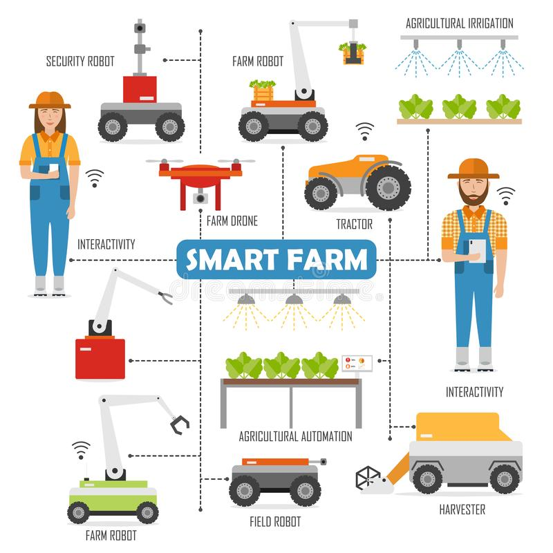 Agricultural smart farm flowchart with images of robots. In agriculture, farming robot, tractor, harvester. vector illustration vector illustration