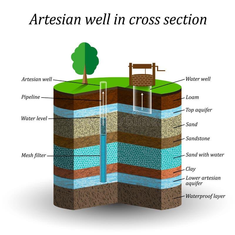 Agua artesiana bien en el corte transversal, cartel esquemático de la educación Extracción de la humedad del suelo, ejemplo del v ilustración del vector