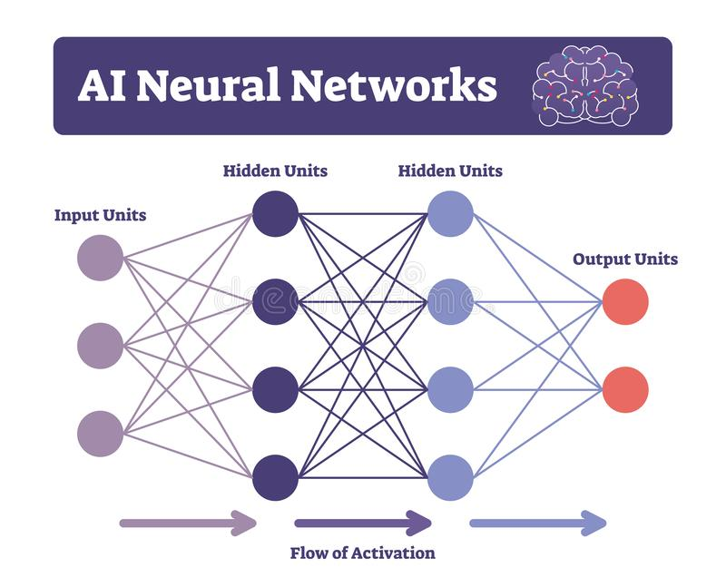 AI neural networks vector illustration. Labeled connectionist system scheme royalty free illustration