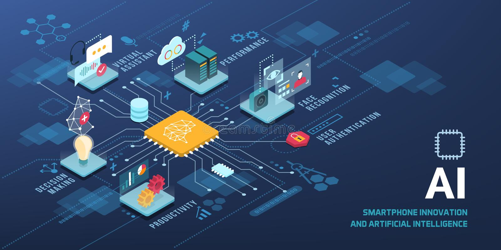AI technology applications. AI technology innovative applications vector infographic: virtual assistant, performance optimization, user authentication vector illustration