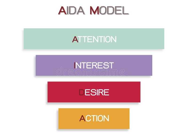 AIDA Model with Attention, Interest, Desire and Action. Business Concepts, Illustration Funnel of AIDA Model with 4 Stages of A Sales Funnel in Attention royalty free illustration