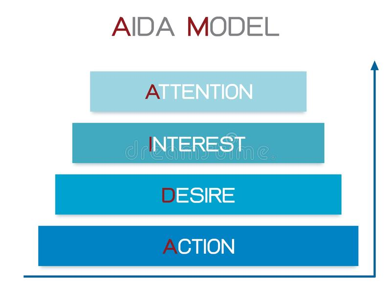 AIDA Model med uppmärksamhet, intresse, lust och handling stock illustrationer