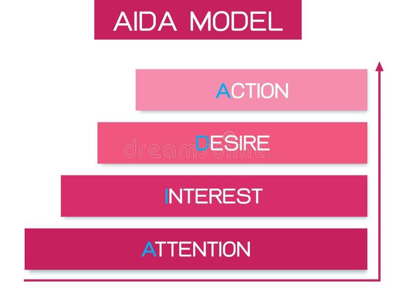 AIDA Model med uppmärksamhet, intresse, lust och handling royaltyfri foto