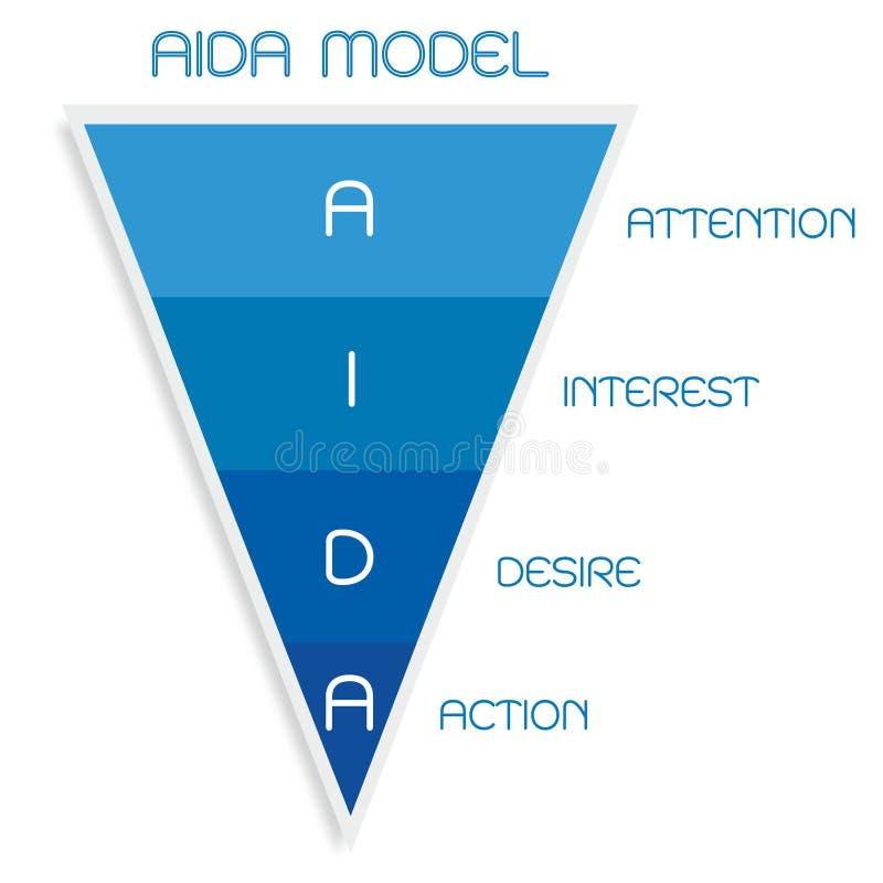 AIDA Model mit Aufmerksamkeit, Interesse, Wunsch und Aktion lizenzfreie abbildung
