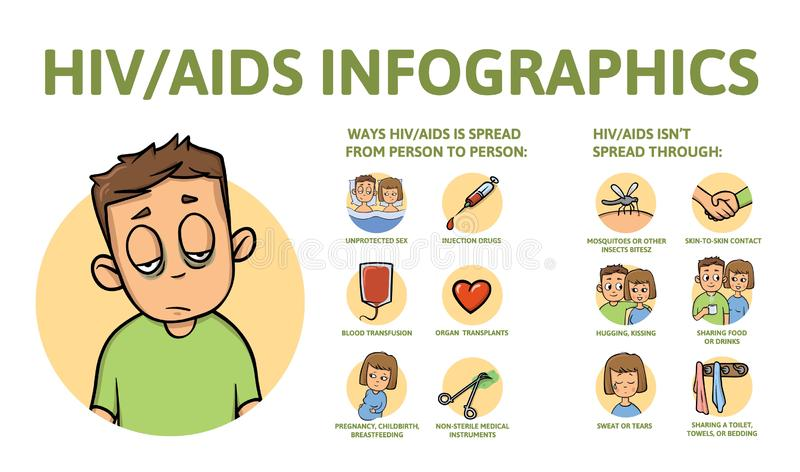 AIDS and HIV information poster with text and character. Flat vector illustration, isolated. AIDS and HIV information poster with text and character. Colorful vector illustration