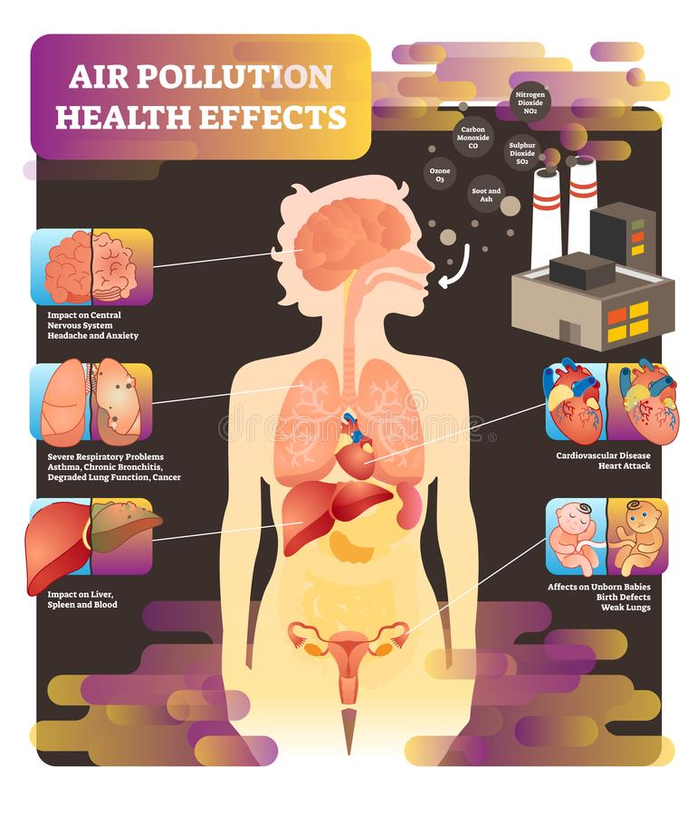 Air pollution health effect vector illustration. Cause of lung problem royalty free illustration