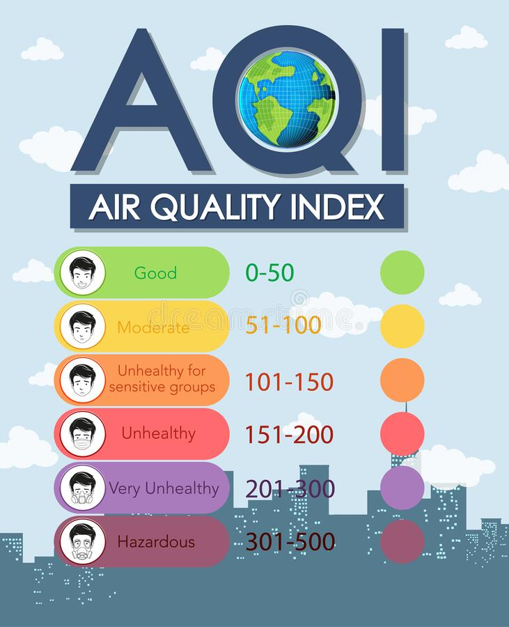 Free Air Quality Index Chart With Color Scales From Good To Hazardous Stock Image - 172329031