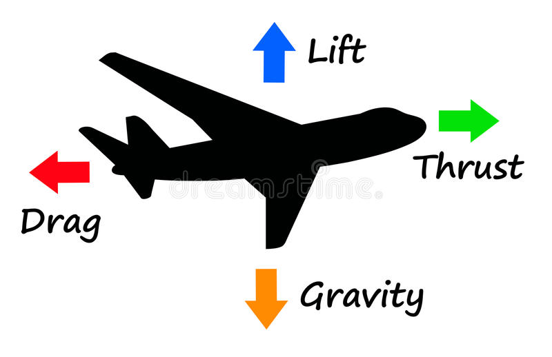 Airplane forces vector illustration