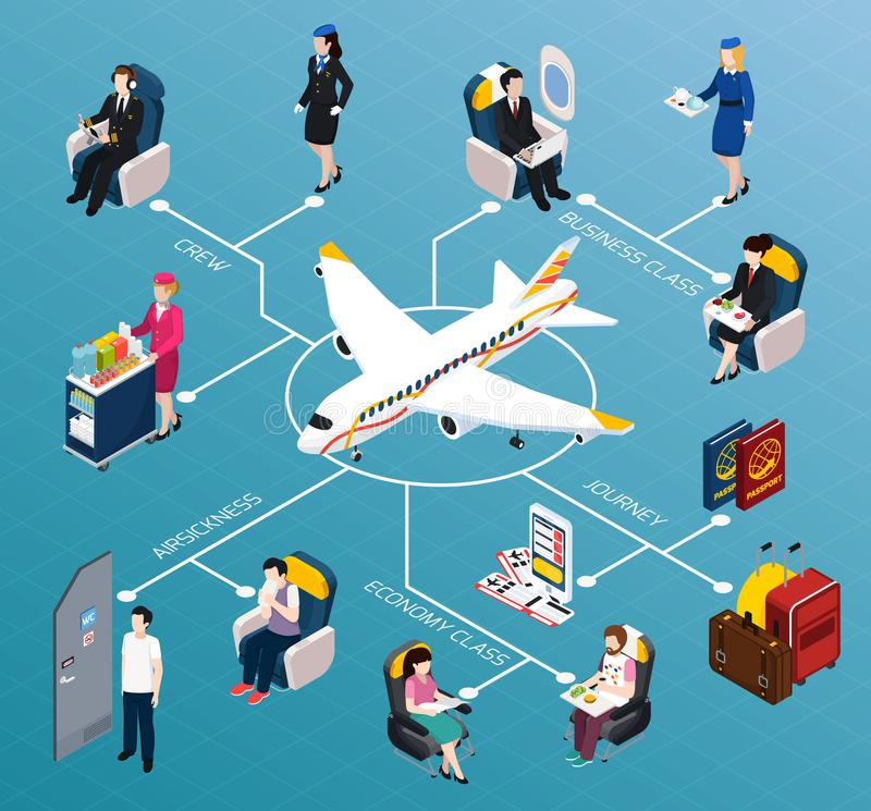 Airplane Passengers Isometric Flowchart. With crew and travel symbols vector illustration royalty free illustration