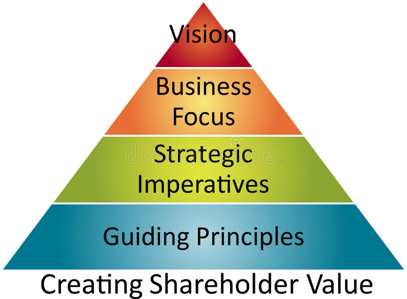 Aktionärwert-Geschäftsdiagramm lizenzfreie abbildung