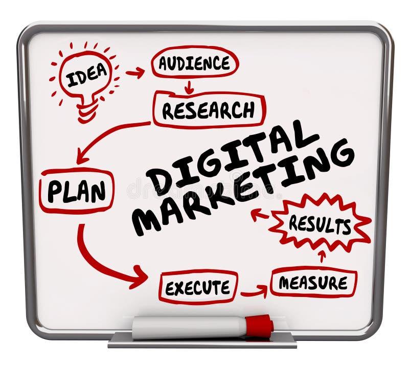 Aktion Exe för plan för advertizing för Workflow för Digital marknadsföringsdiagram stock illustrationer