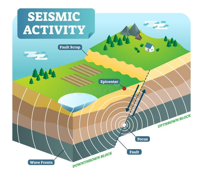 Aktywności sejsmicznej isometric wektorowa ilustracja z dwa rusza się ostrość epicentrami i talerzami ilustracja wektor