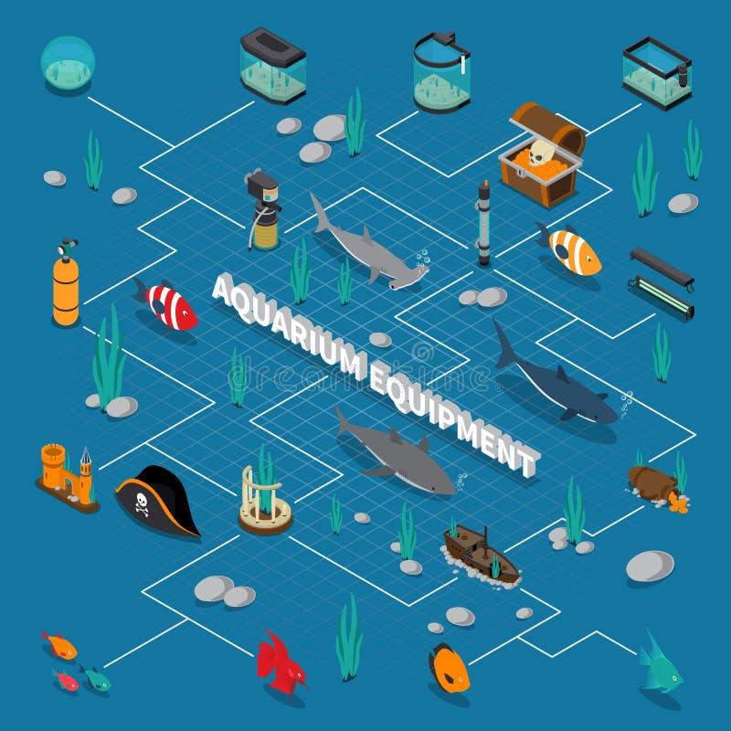 Akwarium Isometric Flowchart royalty ilustracja