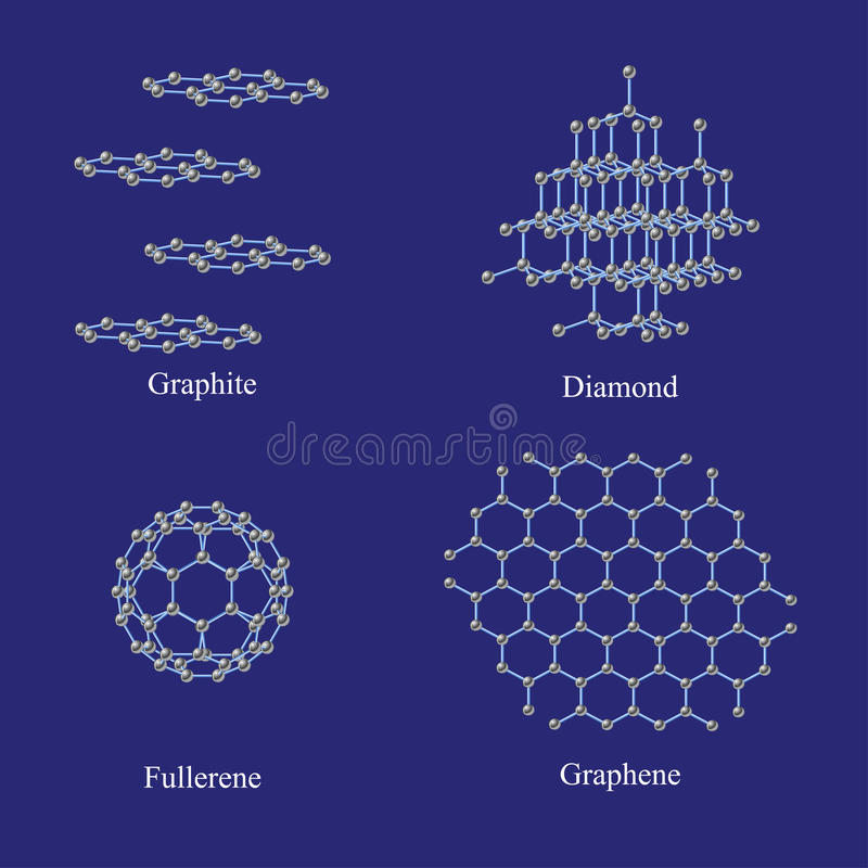 Alótropos do carbono ilustração stock