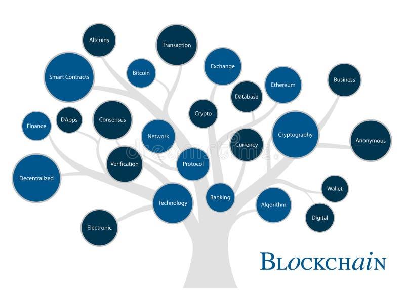 Albero di fondamento di Blockchain Concetto di Blockchain Backgrond di tecnologia per la presentazione illustrazione di stock