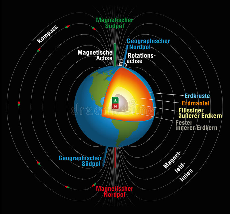 Alemão do campo magnético das terras ilustração do vetor
