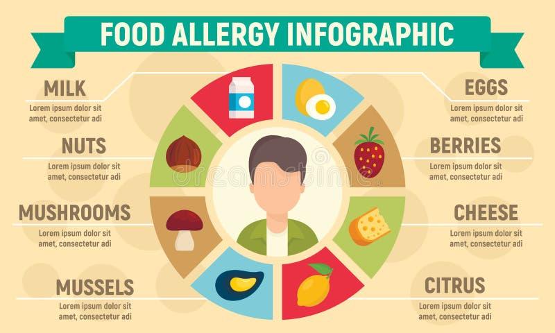 Alergia alimentaria infographic, estilo plano ilustración del vector