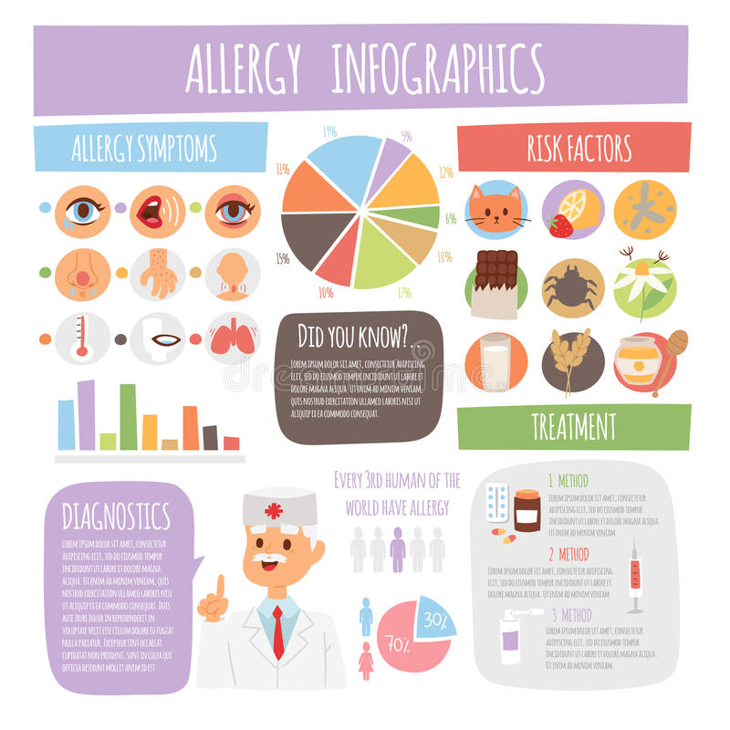 Alergia infographic objawów traktowania medycyny mieszkania kasłania choroby wektoru ewidencyjna ilustracja ilustracji