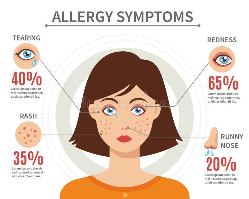 Alergia objawów mieszkania stylu pojęcie ilustracja wektor