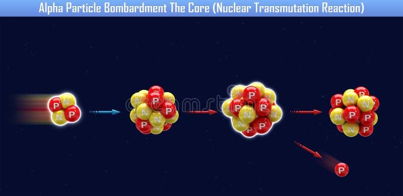 Alfa cząsteczki bombardowanie sedno ilustracji