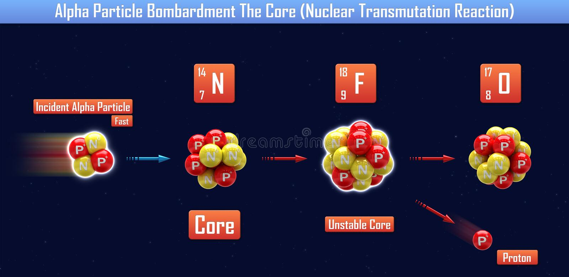Alfa cząsteczki bombardowanie sedno ilustracja wektor