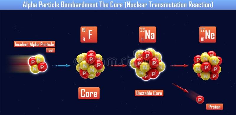Alfa cząsteczki bombardowanie sedno Jądrowej transmutaci reakcja ilustracja wektor
