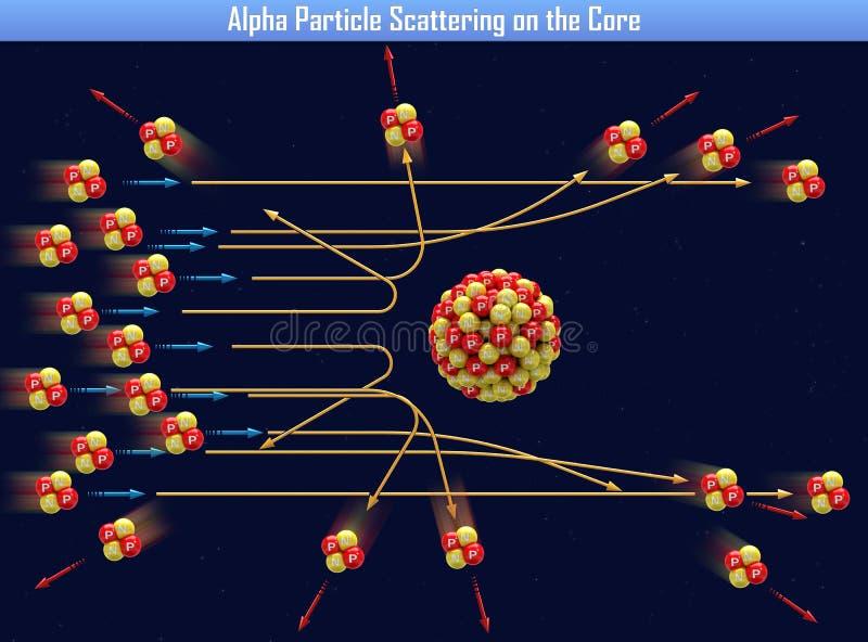 Alfa cząsteczki rozrzucanie na sednie ilustracja wektor