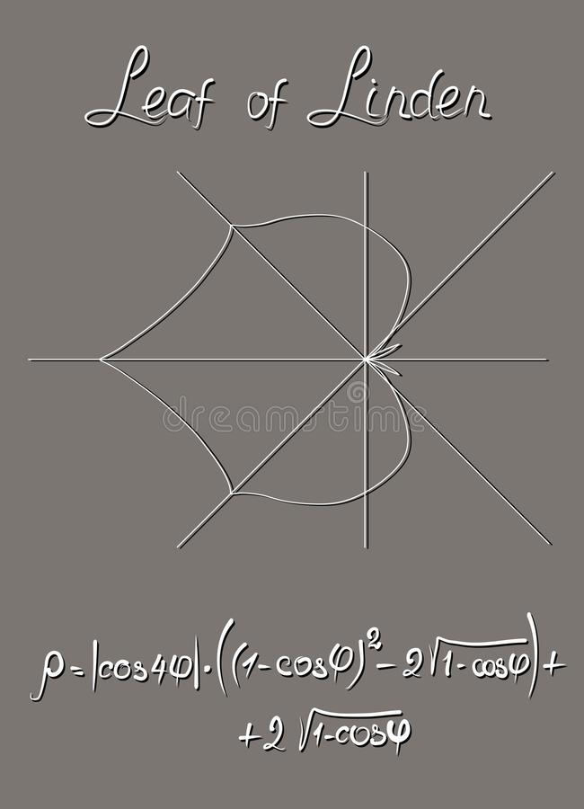 Algebraic model of the linden leaf, constructed in the polar coordinate system and the trigonometric formula of this graph. Teacher`s Manual. Educational card vector illustration