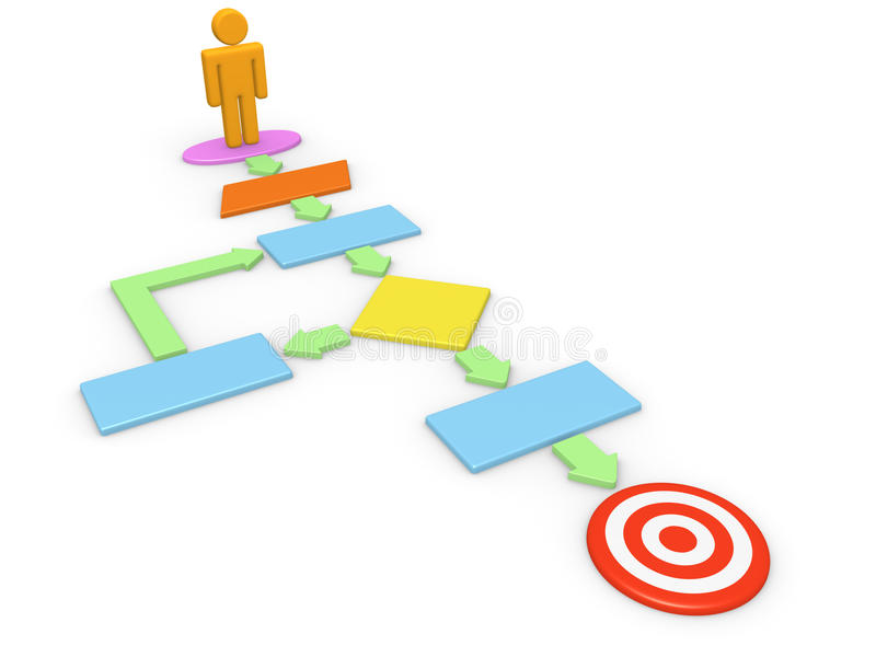 Algorithm of goal achievement. 3d man standing on computer algorithm with target on the end vector illustration
