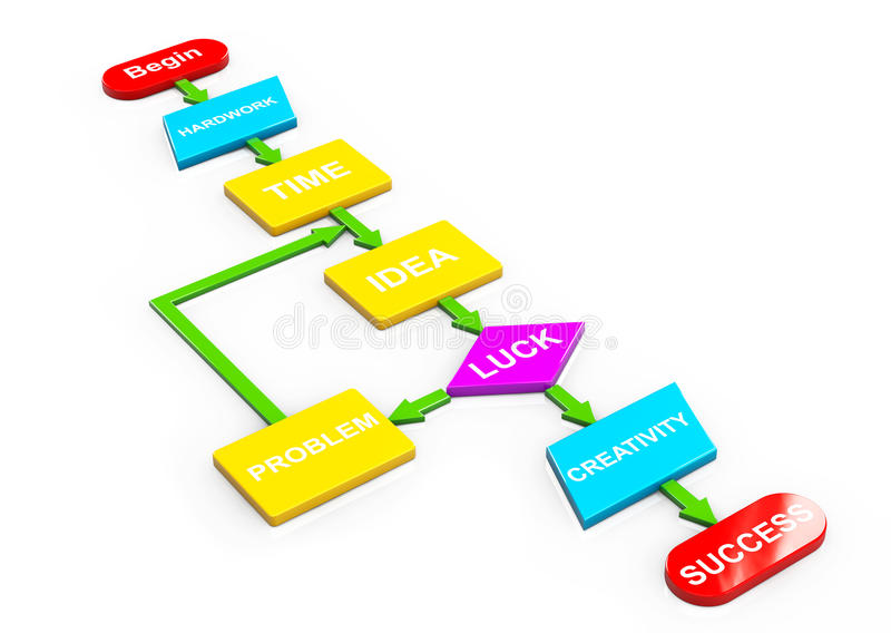 Algoritmo Multicolour ao sucesso ilustração stock