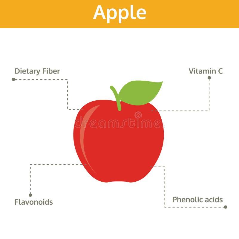Alimento de Apple de hechos y de subsidios por enfermedad, fruta del gráfico de la información ilustración del vector
